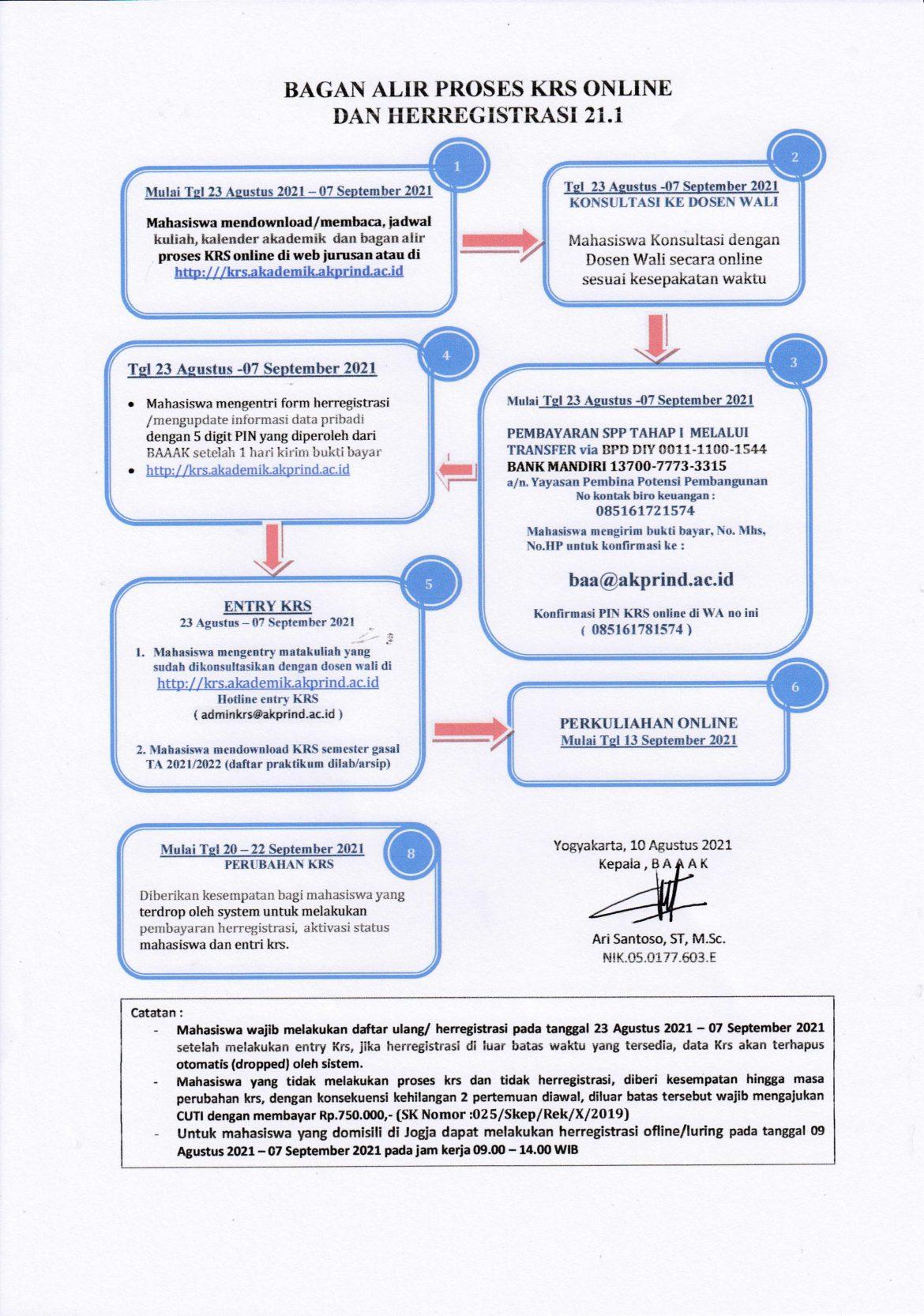 Bagan Alir Proses KRS Online Dan Herregistrasi 21.1